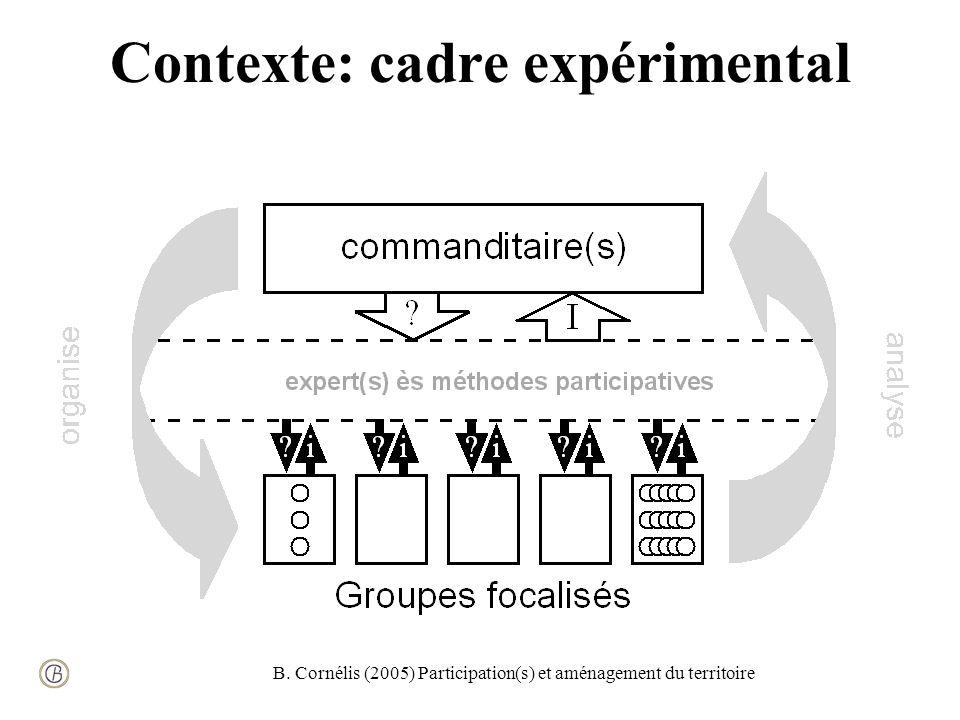 B. Cornélis (2005) Participation(s) et aménagement du territoire Contexte: cadre expérimental