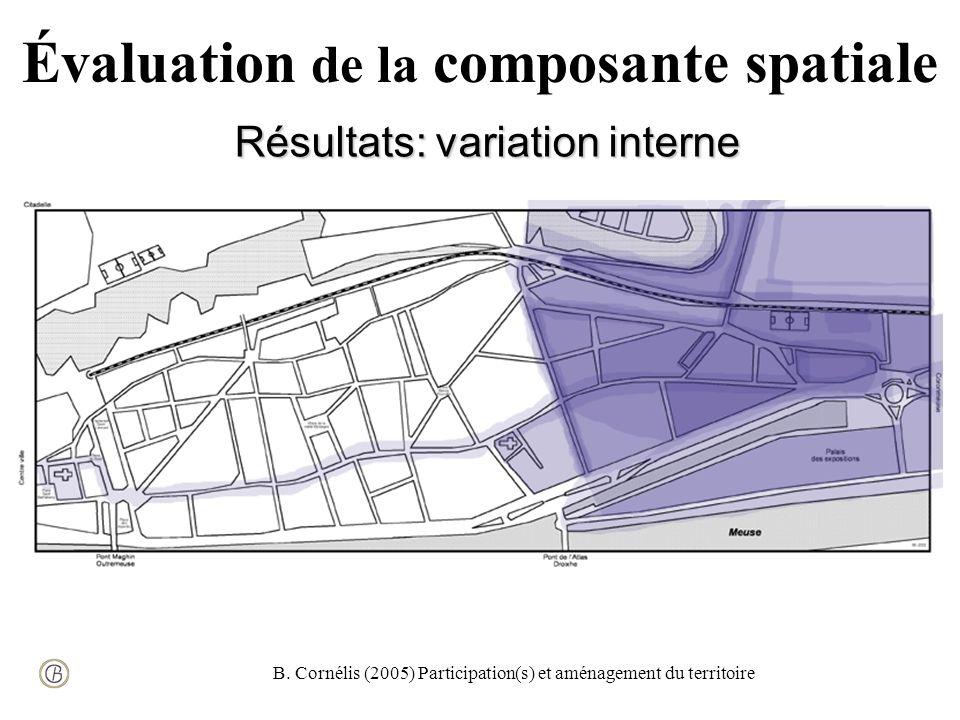 B. Cornélis (2005) Participation(s) et aménagement du territoire Évaluation de la composante spatiale Résultats: variation interne