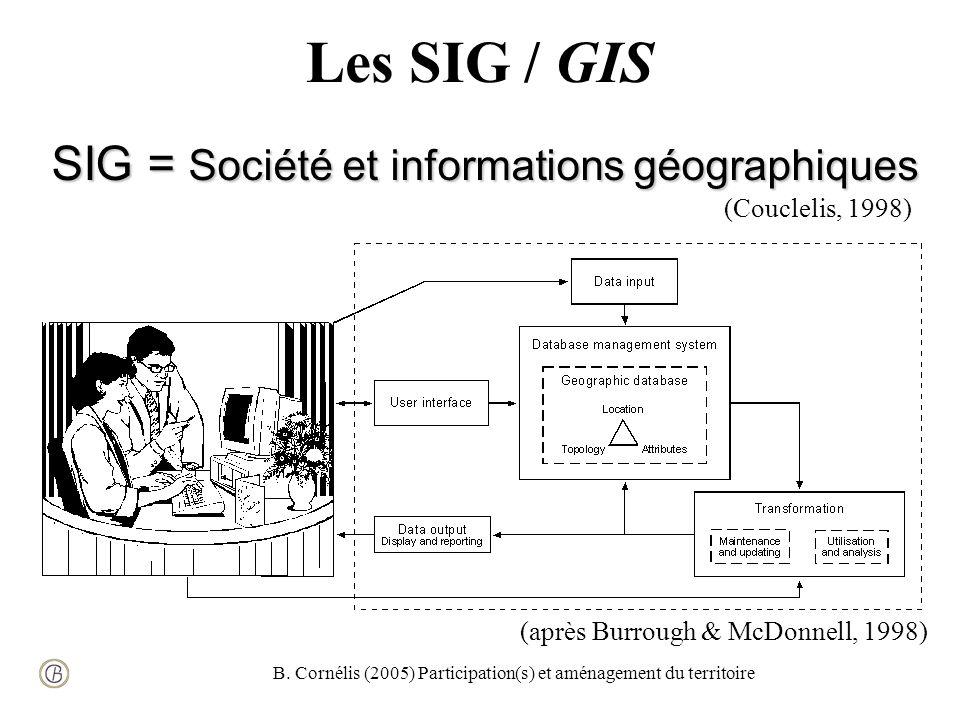 B. Cornélis (2005) Participation(s) et aménagement du territoire Les SIG / GIS SIG = Société et informations géographiques (Couclelis, 1998) (après Bu