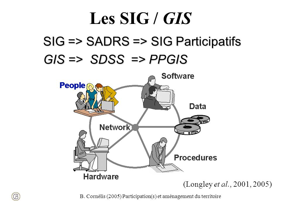 B. Cornélis (2005) Participation(s) et aménagement du territoire Les SIG / GIS SIG => SADRS => SIG Participatifs GIS => SDSS => PPGIS (Longley et al.,