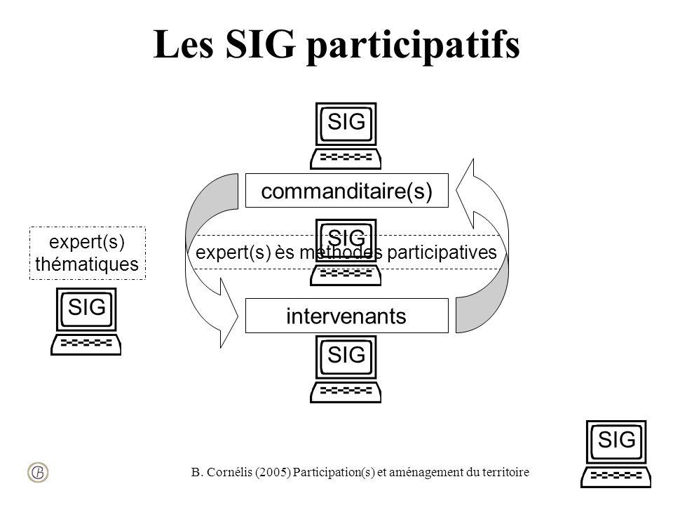 B. Cornélis (2005) Participation(s) et aménagement du territoire Les SIG participatifs expert(s) thématiques expert(s) ès méthodes participatives comm