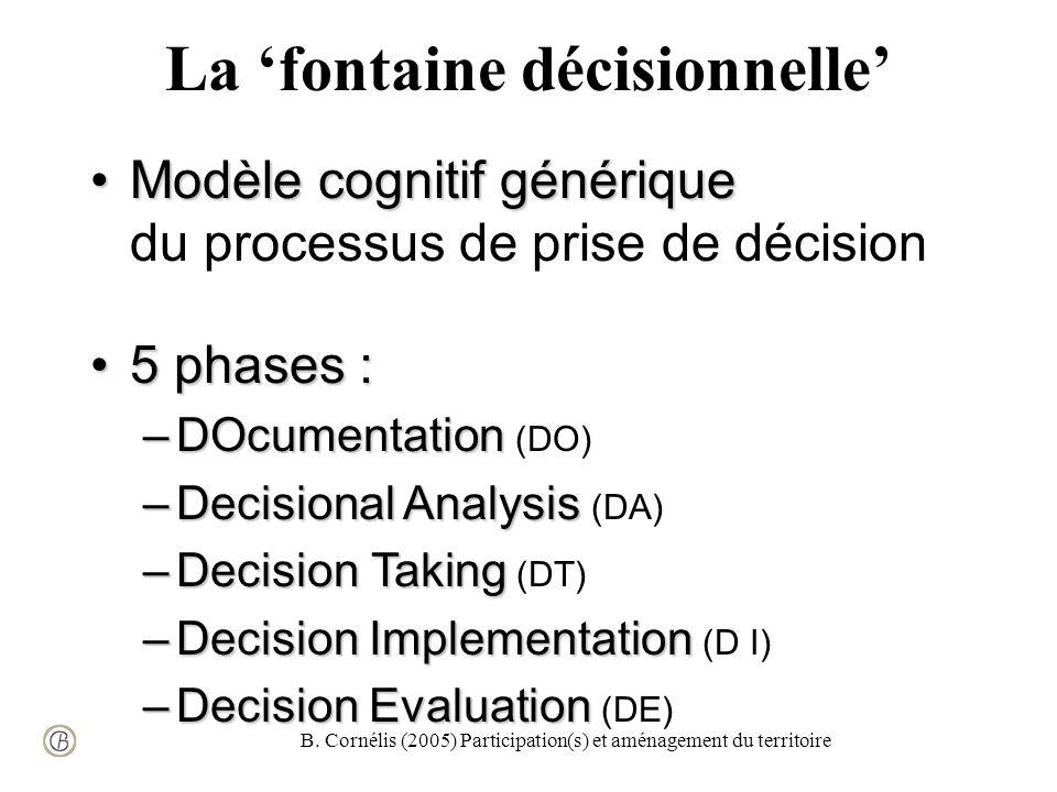 B. Cornélis (2005) Participation(s) et aménagement du territoire La fontaine décisionnelle Modèle cognitif génériqueModèle cognitif générique du proce