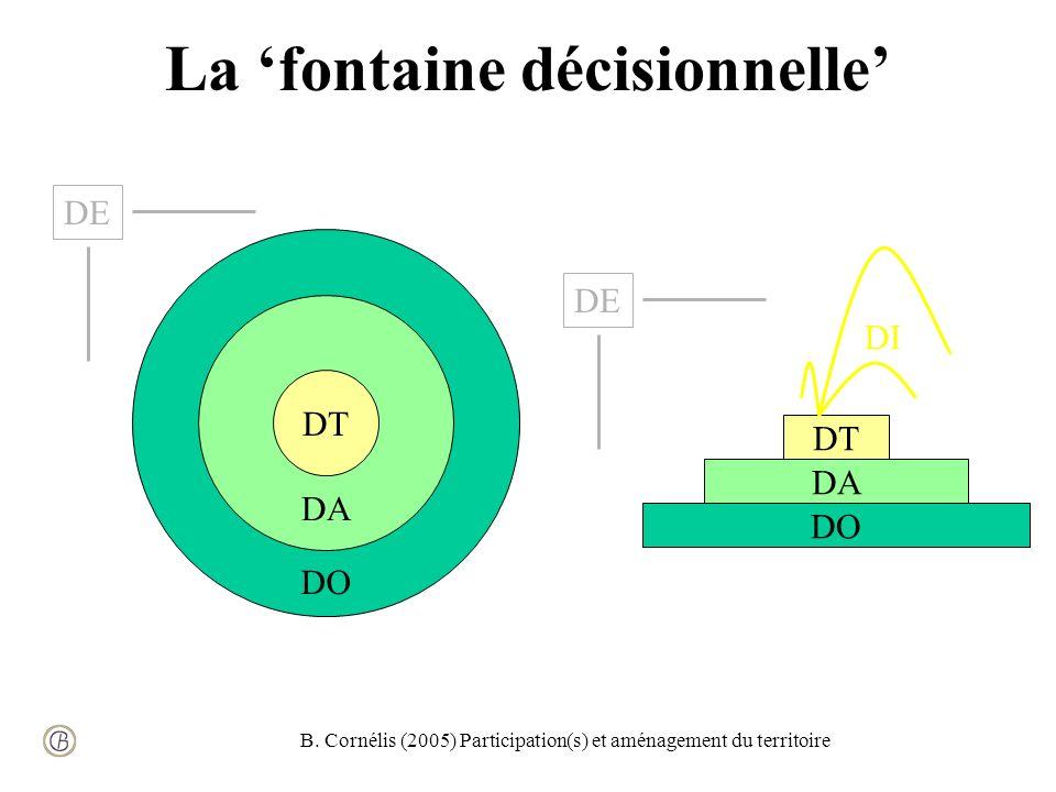 B. Cornélis (2005) Participation(s) et aménagement du territoire DT DA DO DE DI DO DA DT DE La fontaine décisionnelle