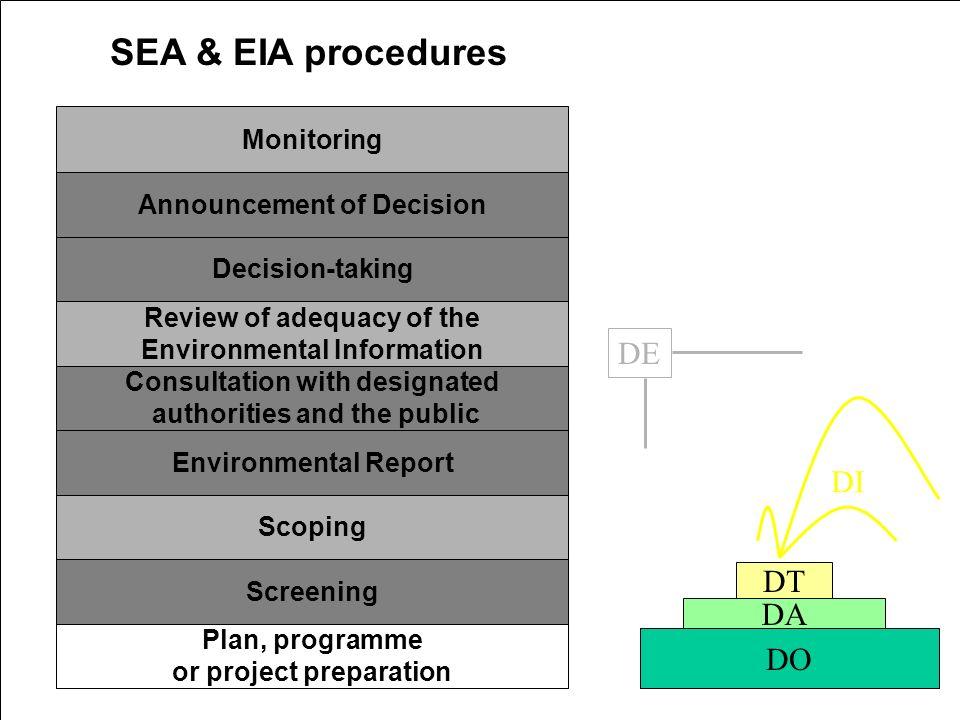 B. Cornélis (2005) Participation(s) et aménagement du territoire Plan, programme or project preparation Screening Scoping Environmental Report Consult