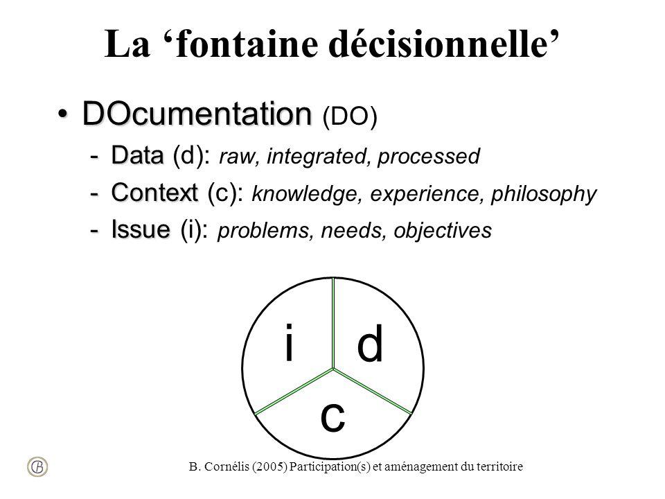 B. Cornélis (2005) Participation(s) et aménagement du territoire La fontaine décisionnelle DOcumentationDOcumentation (DO) -Data -Data (d): raw, integ