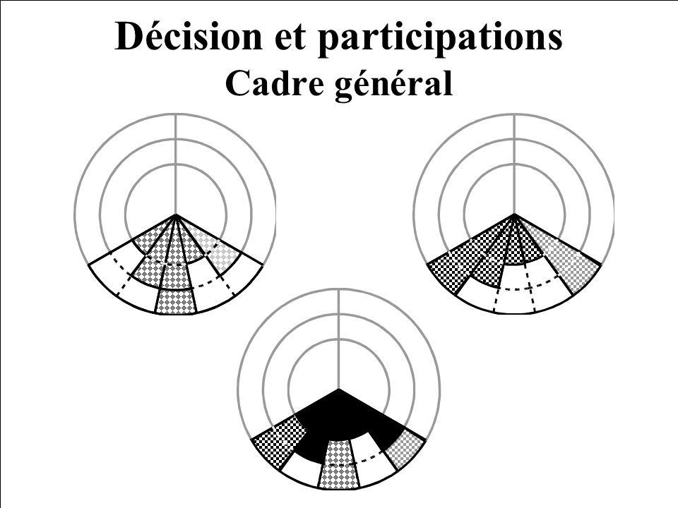 B. Cornélis (2005) Participation(s) et aménagement du territoire Décision et participations Cadre général