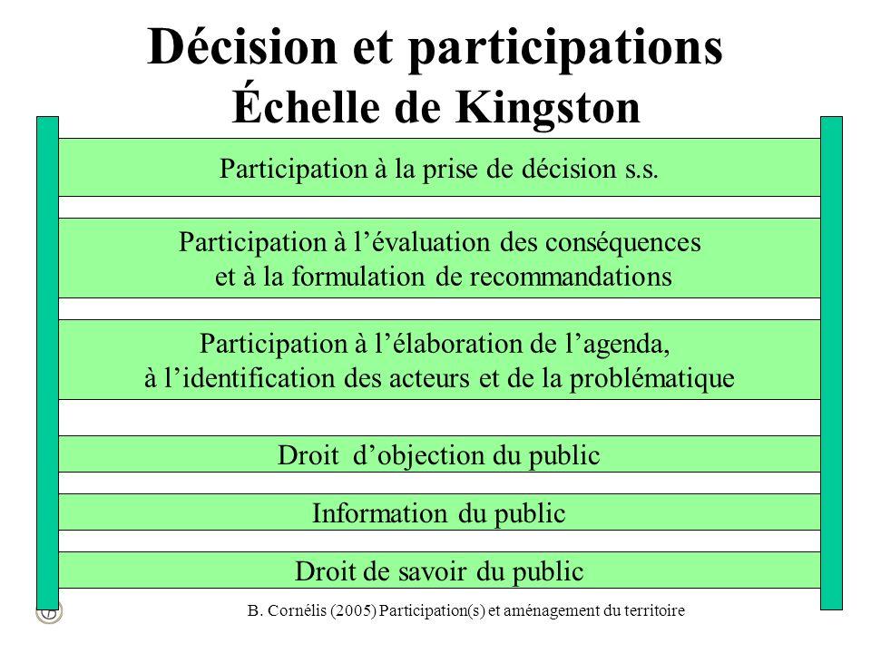 B. Cornélis (2005) Participation(s) et aménagement du territoire Participation à la prise de décision s.s. Participation à lévaluation des conséquence