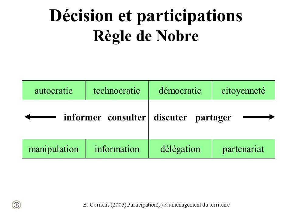 B. Cornélis (2005) Participation(s) et aménagement du territoire Décision et participations Règle de Nobre autocratietechnocratiedémocratiecitoyenneté