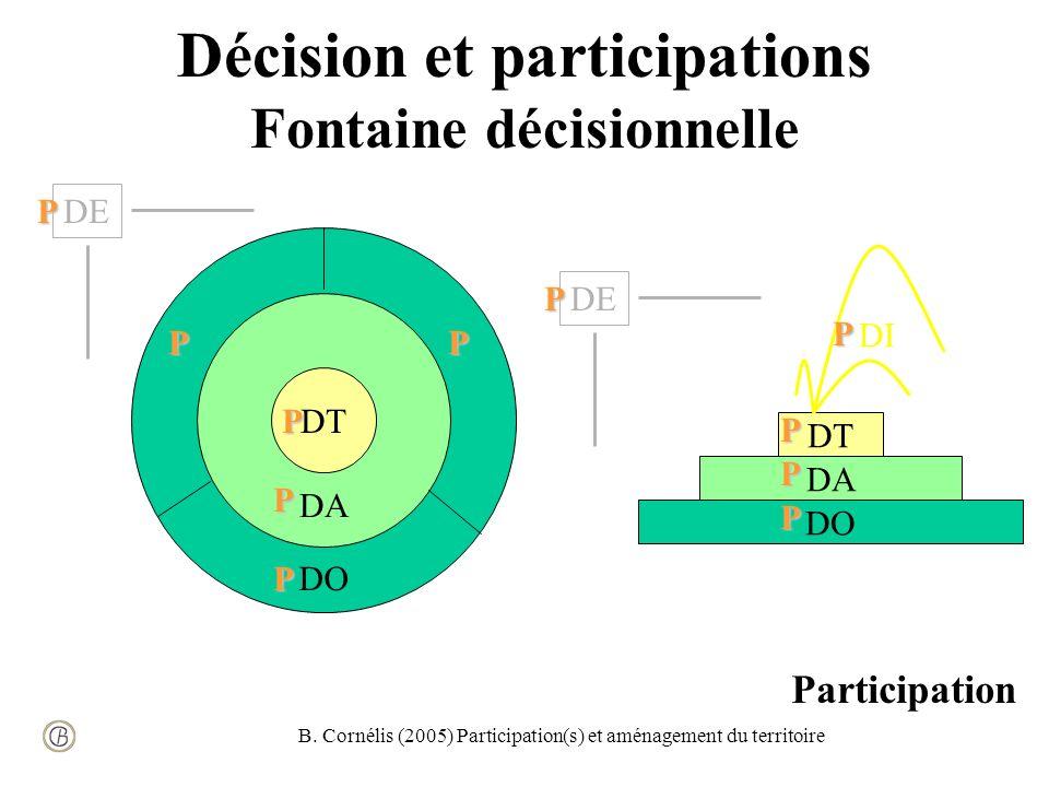 B. Cornélis (2005) Participation(s) et aménagement du territoire Décision et participations Fontaine décisionnelle DT DA DO DE DI DO DA DT DE Particip