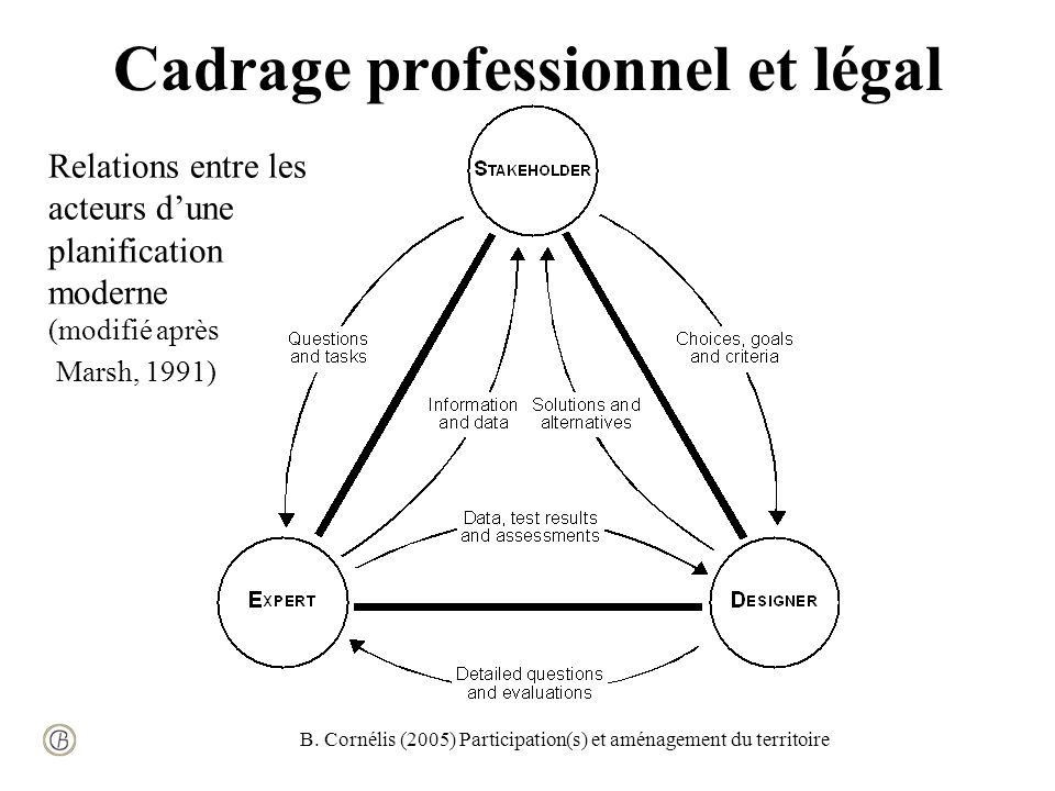 B. Cornélis (2005) Participation(s) et aménagement du territoire Cadrage professionnel et légal Relations entre les acteurs dune planification moderne