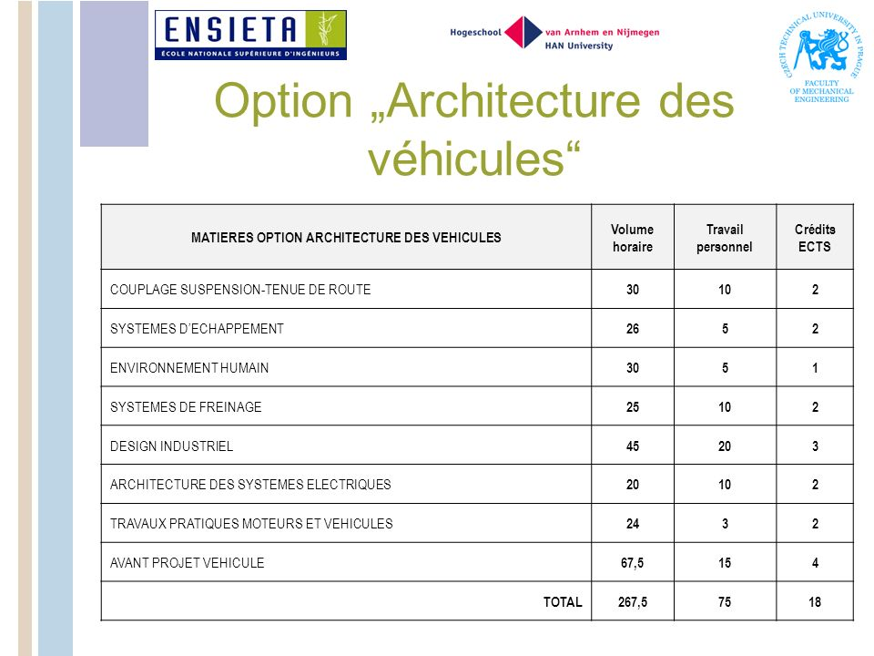Option Architecture des véhicules MATIERES OPTION ARCHITECTURE DES VEHICULES Volume horaire Travail personnel Crédits ECTS COUPLAGE SUSPENSION-TENUE DE ROUTE 30102 SYSTEMES DECHAPPEMENT 2652 ENVIRONNEMENT HUMAIN 3051 SYSTEMES DE FREINAGE 25102 DESIGN INDUSTRIEL 45203 ARCHITECTURE DES SYSTEMES ELECTRIQUES 20102 TRAVAUX PRATIQUES MOTEURS ET VEHICULES 2432 AVANT PROJET VEHICULE 67,5154 TOTAL267,57518