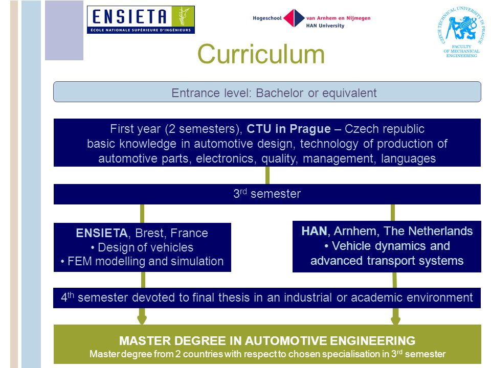 Curriculum MASTER DEGREE IN AUTOMOTIVE ENGINEERING First year (2 semesters), CTU in Prague – Czech republic basic knowledge in automotive design, tech