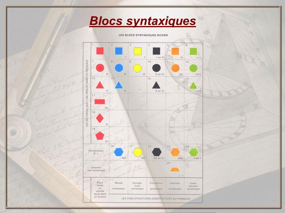 Blocs syntaxiques