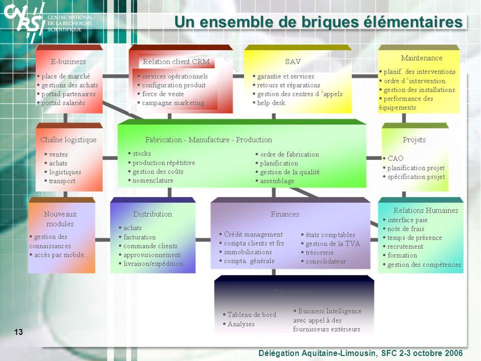 13 Délégation Aquitaine-Limousin, SFC 2-3 octobre 2006 Un ensemble de briques élémentaires