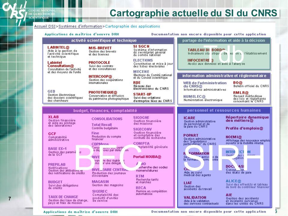 7 Délégation Aquitaine-Limousin, SFC 2-3 octobre 2006 Cartographie actuelle du SI du CNRS BFC SIRH Tdb