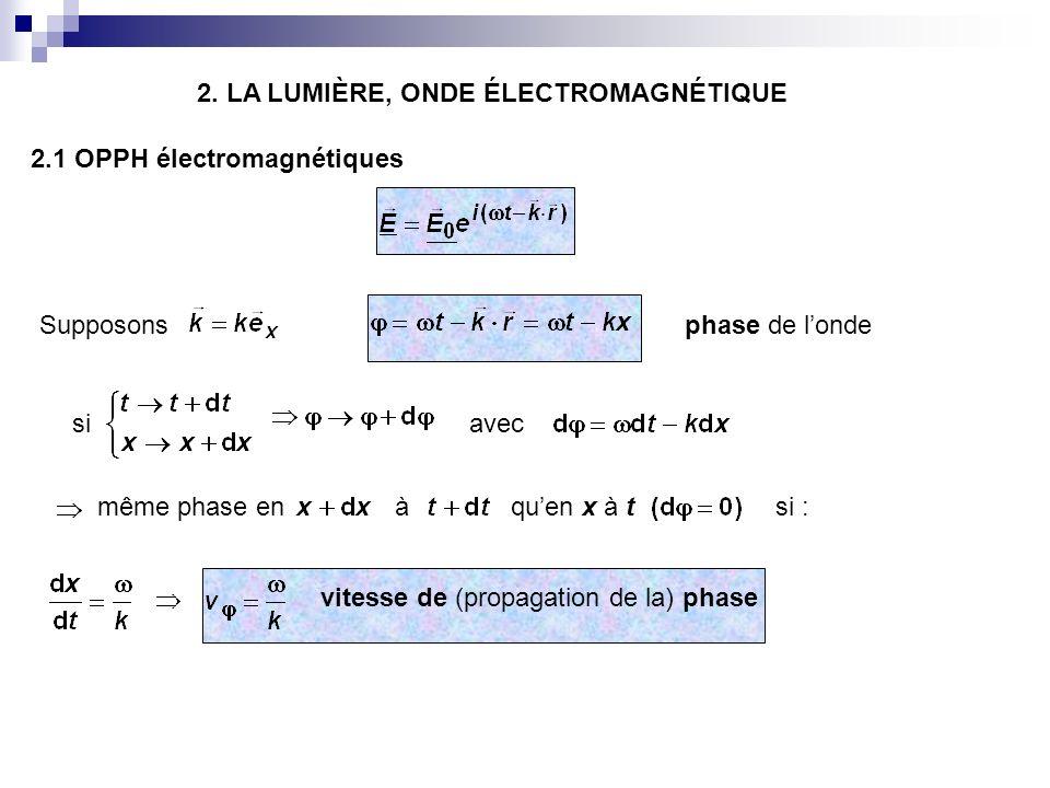 il y a couplage entre le champ électrique et le champ magnétique : et :trièdre direct (avec ) tournent autour de laxe Ox… Dans le vide une OPPH se propage en ligne droite à la vitesse de phase :