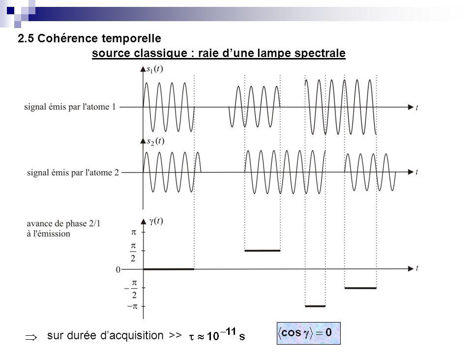 2.5 Cohérence temporelle source classique : raie dune lampe spectrale sur durée dacquisition >>