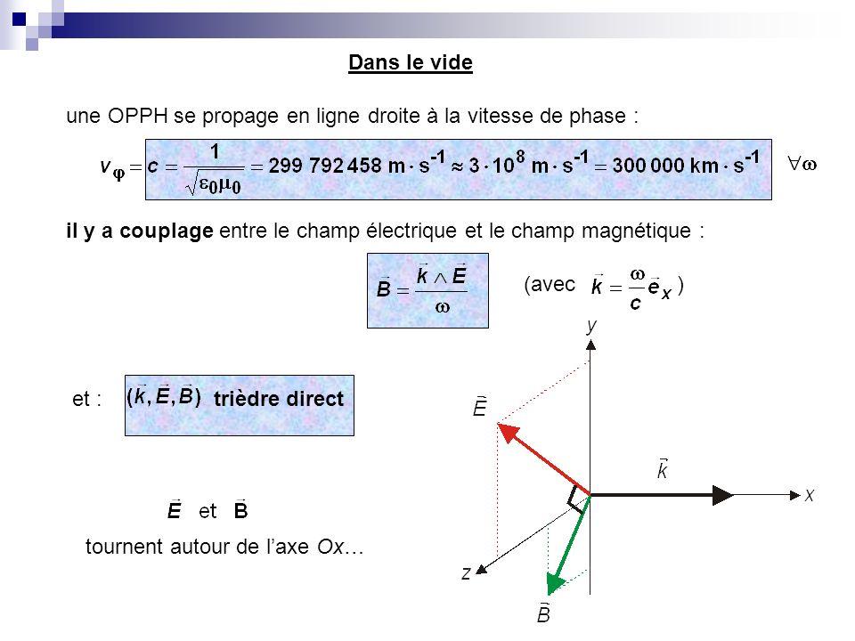 il y a couplage entre le champ électrique et le champ magnétique : et :trièdre direct (avec ) tournent autour de laxe Ox… Dans le vide une OPPH se pro