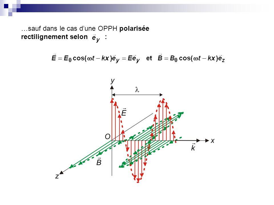 Pour une OPPH dans le vide : avec : toute linformation est contenue dans la grandeur algébrique et la puissance est proportionnelle à.