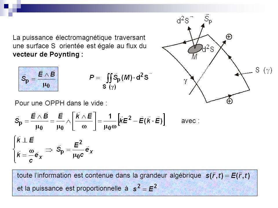 Dans un milieu transparent VIDEMILIEU TRANSPARENT : pas de dispersion dans le domaine de loptique n indice de réfraction du milieu n dépend de (de dans le vide) : permittivité relative longueur donde dans le vide doù soit : dispersion