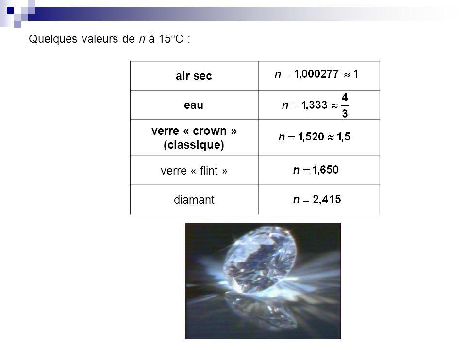 Quelques valeurs de n à 15°C : air sec eau verre « crown » (classique) verre « flint » diamant