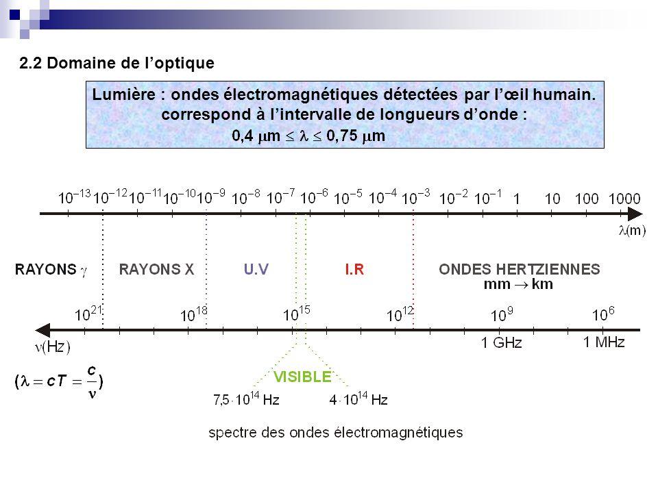 2.2 Domaine de loptique Lumière : ondes électromagnétiques détectées par lœil humain. correspond à lintervalle de longueurs donde :