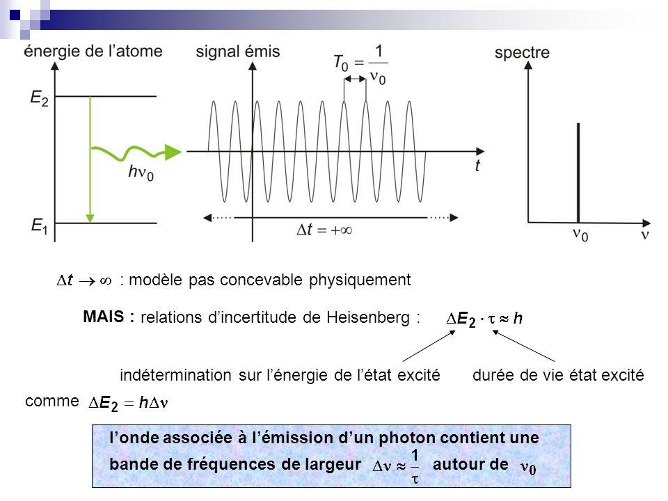 : modèle pas concevable physiquement relations dincertitude de Heisenberg : indétermination sur lénergie de létat excitédurée de vie état excité comme