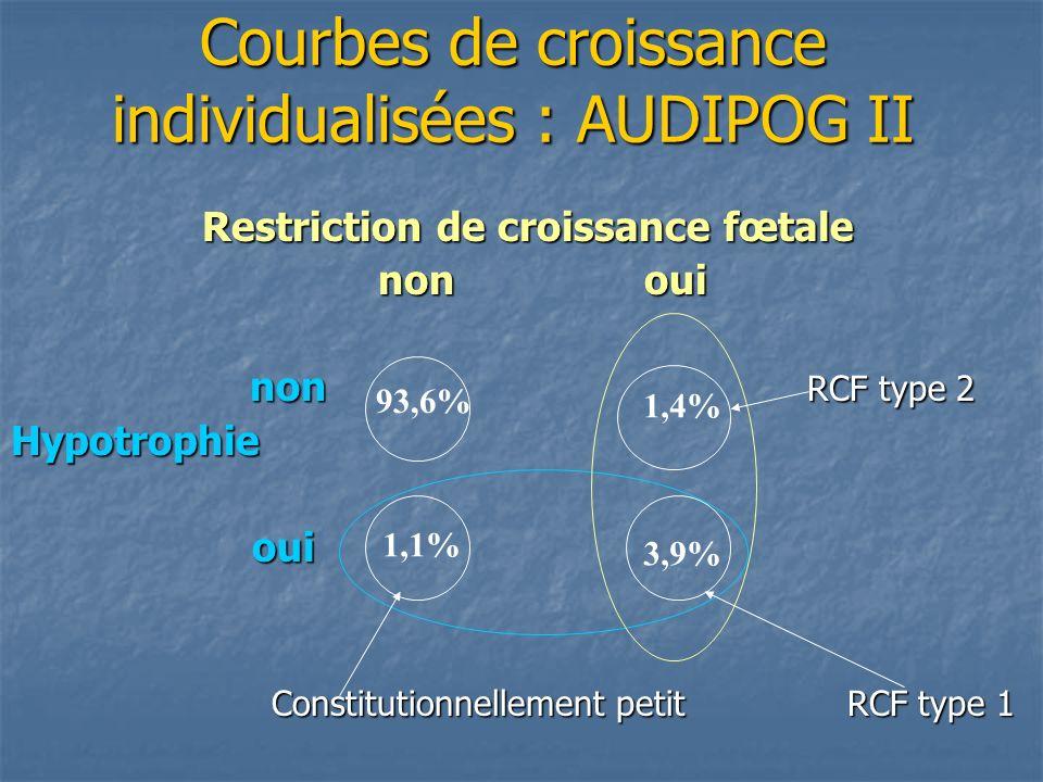 Généralités : conséquences de lhypotrophie -MFIU.-Asphyxie per natale.