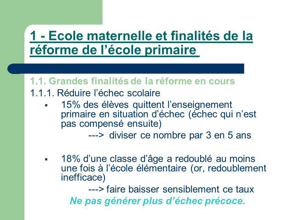 1 - Ecole maternelle et finalités de la réforme de lécole primaire 1.1. Grandes finalités de la réforme en cours 1.1.1. Réduire léchec scolaire 15% de
