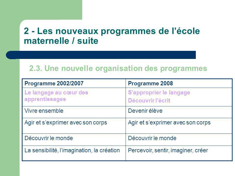 2 - Les nouveaux programmes de lécole maternelle / suite Programme 2002/2007Programme 2008 Le langage au cœur des apprentissages Sapproprier le langag