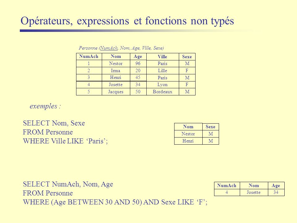 exemples : SELECT NumAch, Nom, Age FROM Personne WHERE (Age BETWEEN 30 AND 50) AND Sexe LIKE F; SELECT Nom, Sexe FROM Personne WHERE Ville LIKE Paris;