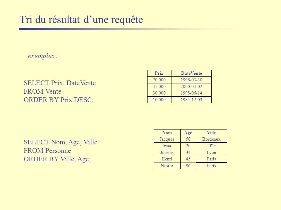 Tri du résultat dune requête exemples : SELECT Prix, DateVente FROM Vente ORDER BY Prix DESC; Prix 10 000 45 000 DateVente 1985-12-03 2000-04-02 70 00