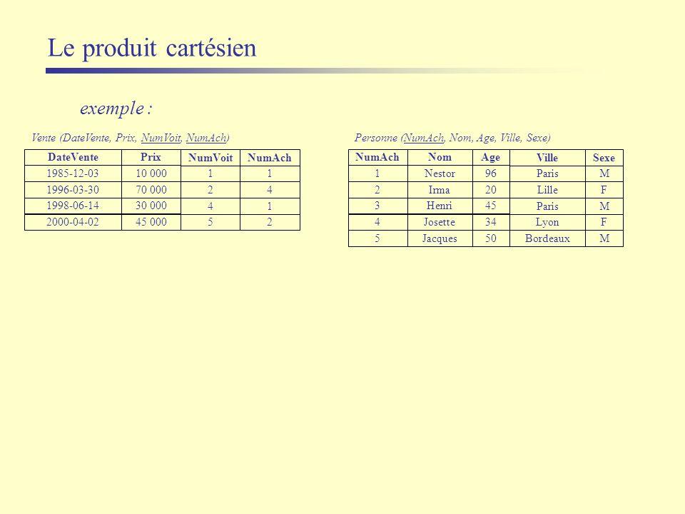Le produit cartésien exemple : Nom Nestor Josette Jacques Ville Paris Lyon Bordeaux NumAch 1 4 5 Sexe M F M Irma Lille 2 F Henri Paris 3 M Personne (N