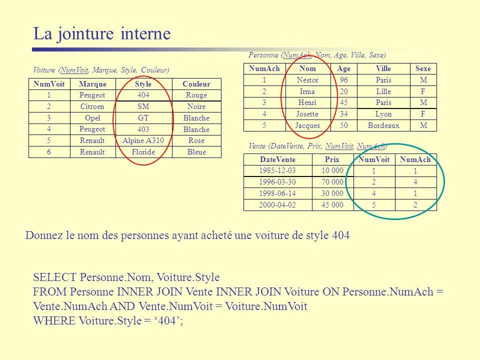 La jointure interne SELECT Personne.Nom, Voiture.Style FROM Personne INNER JOIN Vente INNER JOIN Voiture ON Personne.NumAch = Vente.NumAch AND Vente.N