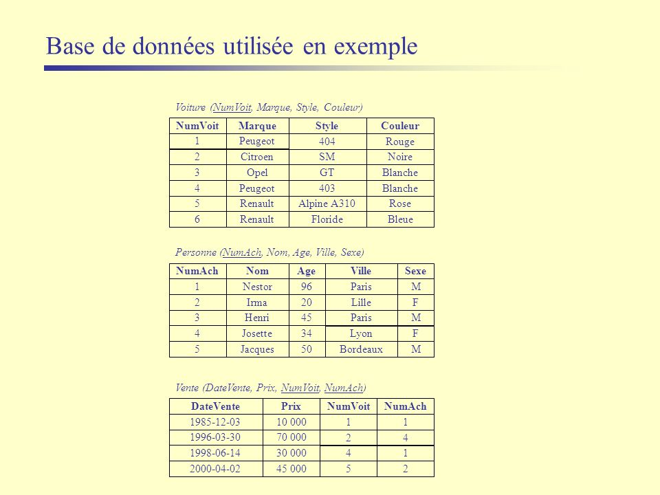 Résumé des requêtes SQL SELECT liste_des_attributs FROM liste_des_tables [ WHERE liste_de_critères ] [ GROUP BY liste_des_attributs ] [ HAVING liste_de_critères ] [ ORDER BY liste_des_attributs ] DISTINCT, [AS] +,-,*,/,% AVG, MAX, MIN, SUM, COUNT, >=, =, BETWEEN, IN, IS NULL AND, OR, NOT [ASC], DESC LIKE INNER JOIN ON