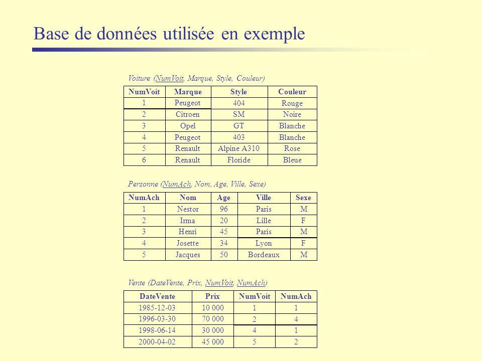 Base de données utilisée en exemple Marque Peugeot Renault Style 404 403 Alpine A310 NumVoit 1 4 5 Couleur Rouge Blanche Rose Citroen SM 2 Noire Opel