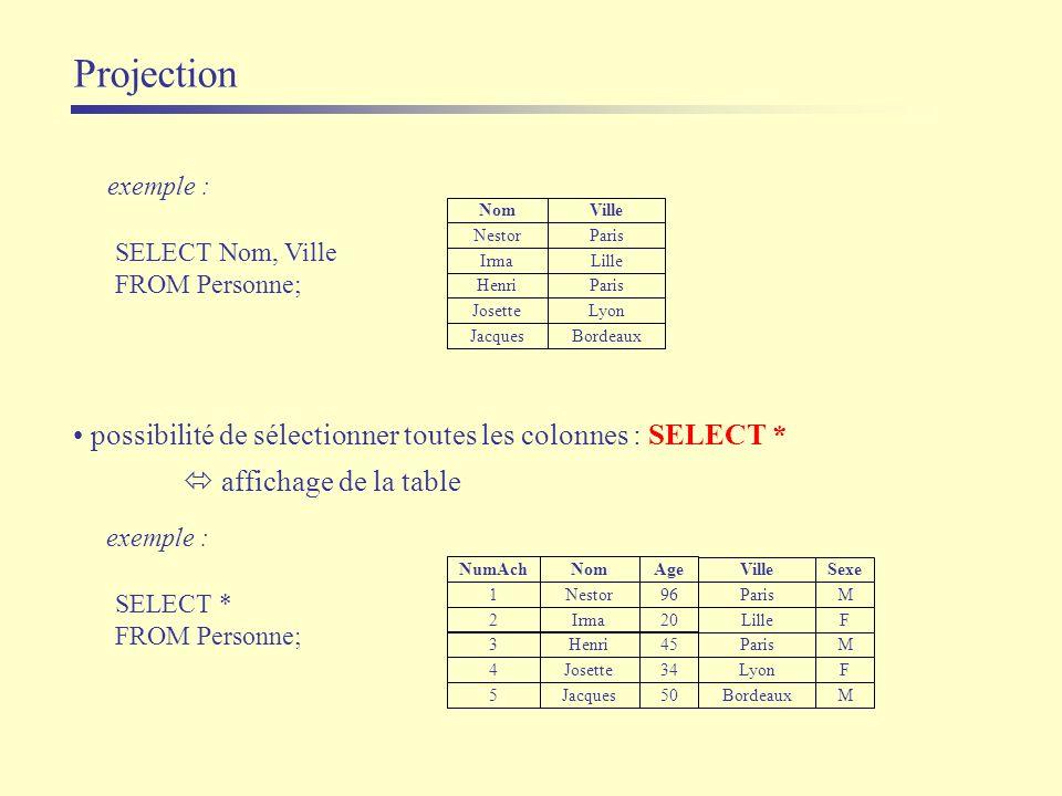 Projection exemple : SELECT Nom, Ville FROM Personne; Nom Nestor Josette Jacques Ville Paris Lyon Bordeaux IrmaLille HenriParis exemple : SELECT * FRO