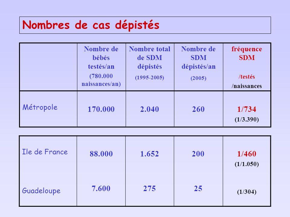 Ile de France Guadeloupe 88.000 7.600 1.652 275 200 25 1/460 (1/1.050) (1/304) 170.000 Nombre de bébés testés/an (780.000 naissances/an) 2.040 Nombre total de SDM dépistés (1995-2005) 1/734 (1/3.390) fréquence SDM /testés /naissances 260 Métropole Nombre de SDM dépistés/an (2005) Nombres de cas dépistés