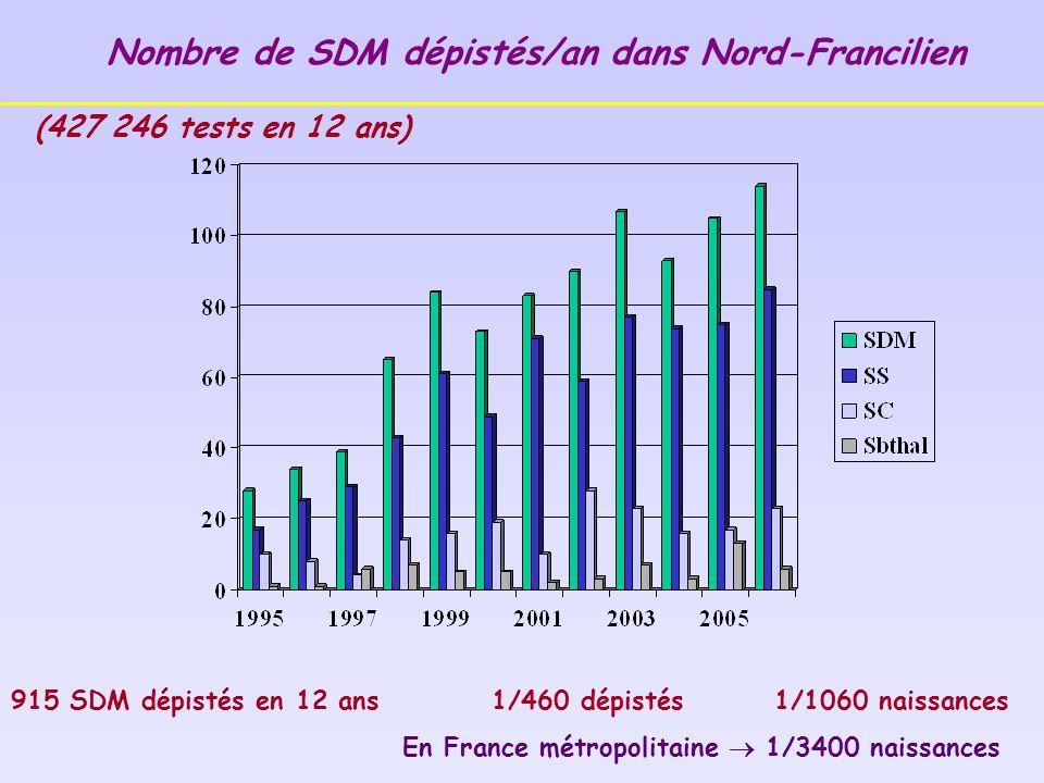 915 SDM dépistés en 12 ans 1/460 dépistés 1/1060 naissances En France métropolitaine 1/3400 naissances Nombre de SDM dépistés/an dans Nord-Francilien (427 246 tests en 12 ans)