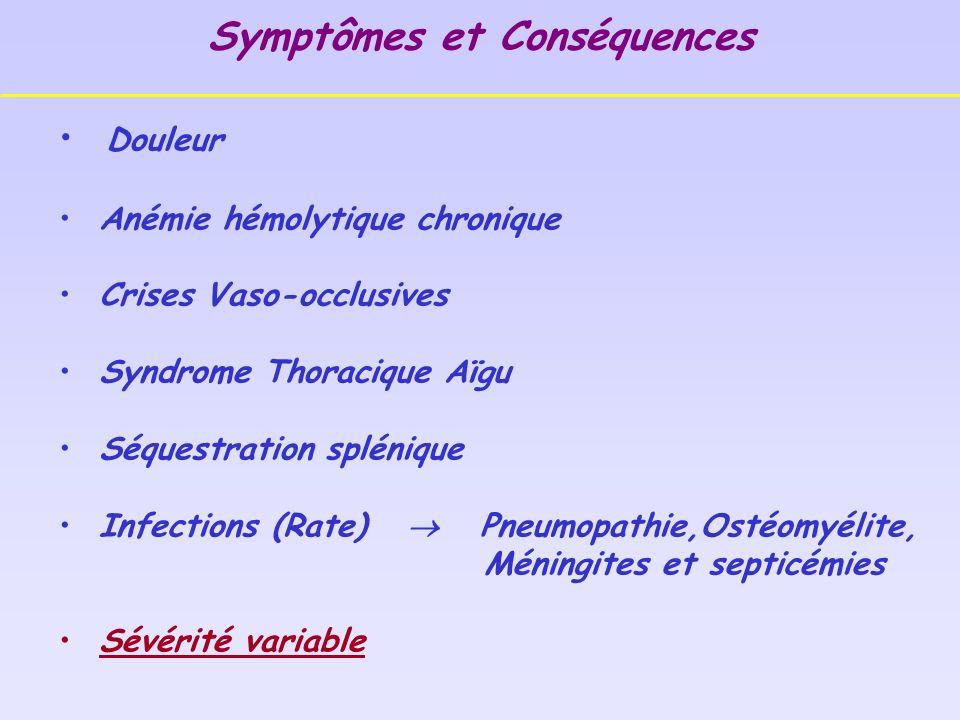 Symptômes et Conséquences Douleur Anémie hémolytique chronique Crises Vaso-occlusives Syndrome Thoracique Aïgu Séquestration splénique Infections (Rate) Pneumopathie,Ostéomyélite, Méningites et septicémies Sévérité variable