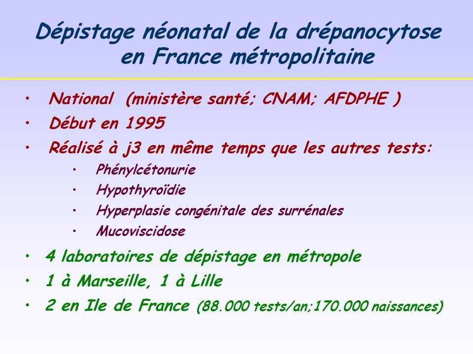Dépistage néonatal de la drépanocytose en France métropolitaine National (ministère santé; CNAM; AFDPHE ) Début en 1995 Réalisé à j3 en même temps que les autres tests: Phénylcétonurie Hypothyroïdie Hyperplasie congénitale des surrénales Mucoviscidose 4 laboratoires de dépistage en métropole 1 à Marseille, 1 à Lille 2 en Ile de France (88.000 tests/an;170.000 naissances)