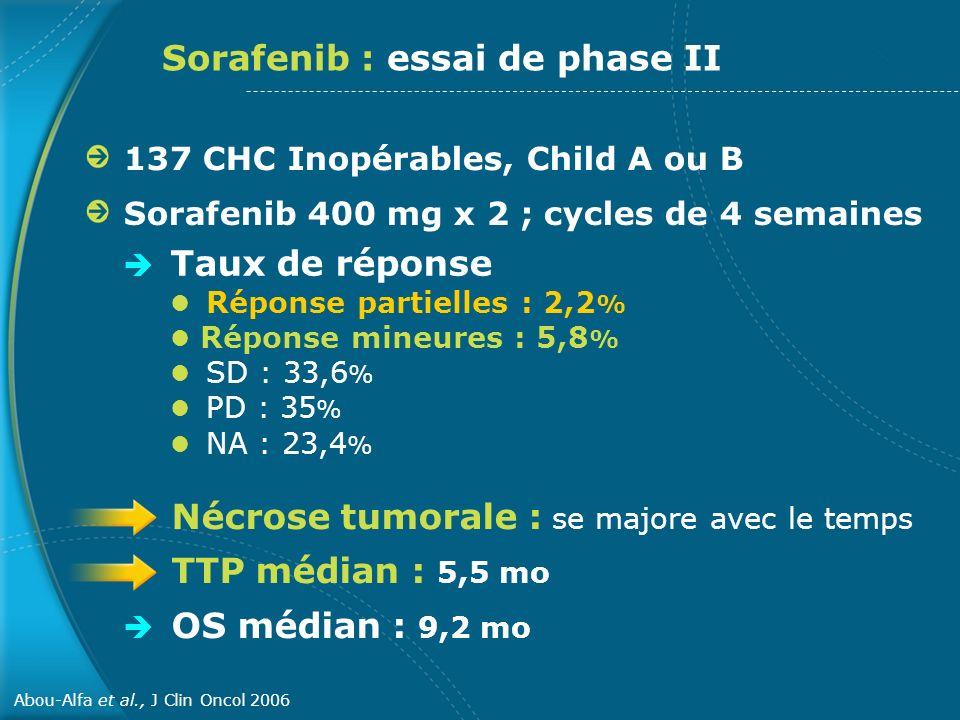 Sorafenib : essai de phase II 137 CHC Inopérables, Child A ou B Sorafenib 400 mg x 2 ; cycles de 4 semaines Taux de réponse Réponse partielles : 2,2 %