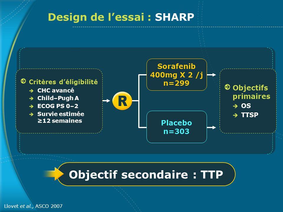 Objectif secondaire : TTP Design de lessai : SHARP Llovet et al., ASCO 2007 Critères déligibilité CHC avancé Child–Pugh A ECOG PS 0–2 Survie estimée 1