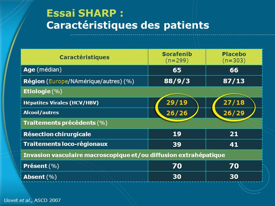 Essai SHARP : Caractéristiques des patients Caractéristiques Sorafenib (n=299) Placebo (n=303) Age (médian) 6566 Région (Europe/NAmérique/autres) (%)