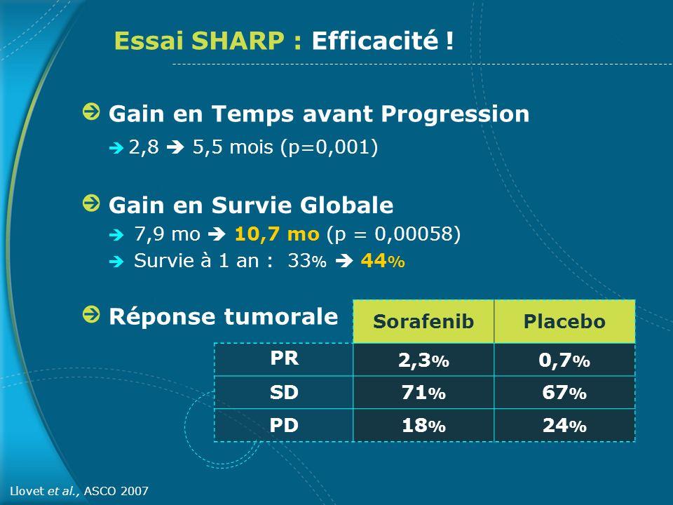 Gain en Temps avant Progression 2,8 5,5 mois (p=0,001) Gain en Survie Globale 7,9 mo 10,7 mo (p = 0,00058) Survie à 1 an : 33 % 44 % SorafenibPlacebo