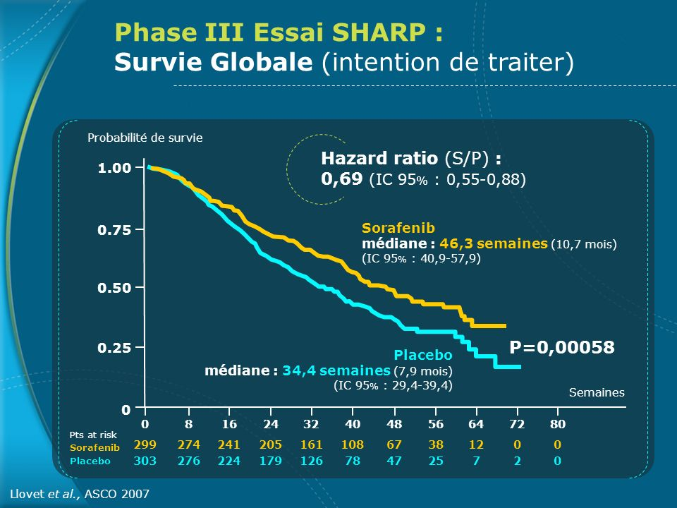 Phase III Essai SHARP : Survie Globale (intention de traiter) Semaines Probabilité de survie 0.75 1.00 0.50 0.25 0 08162432404856647280 299 303 274 276 241 224 205 179 161 126 108 78 67 47 38 25 12 7 0202 0000 Pts at risk Sorafenib Placebo Sorafenib médiane : 46,3 semaines (10,7 mois) (IC 95 % : 40,9-57,9) Placebo médiane : 34,4 semaines (7,9 mois) (IC 95 % : 29,4-39,4) P=0,00058 Hazard ratio (S/P) : 0,69 (IC 95 % : 0,55-0,88) Llovet et al., ASCO 2007