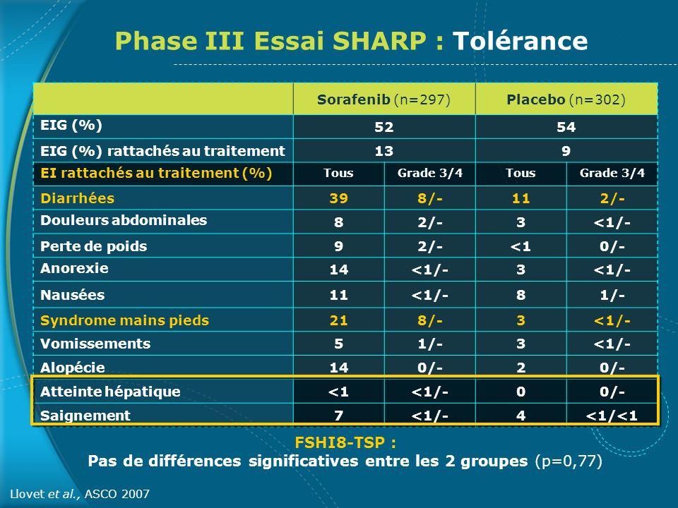 FSHI8-TSP : Pas de différences significatives entre les 2 groupes (p=0,77) Sorafenib (n=297)Placebo (n=302) EIG (%) 5254 EIG (%) rattachés au traiteme