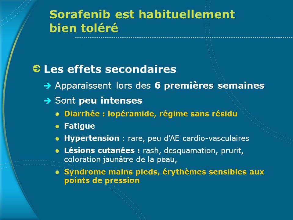 Sorafenib est habituellement bien toléré Les effets secondaires Apparaissent lors des 6 premières semaines Sont peu intenses Diarrhée : lopéramide, ré