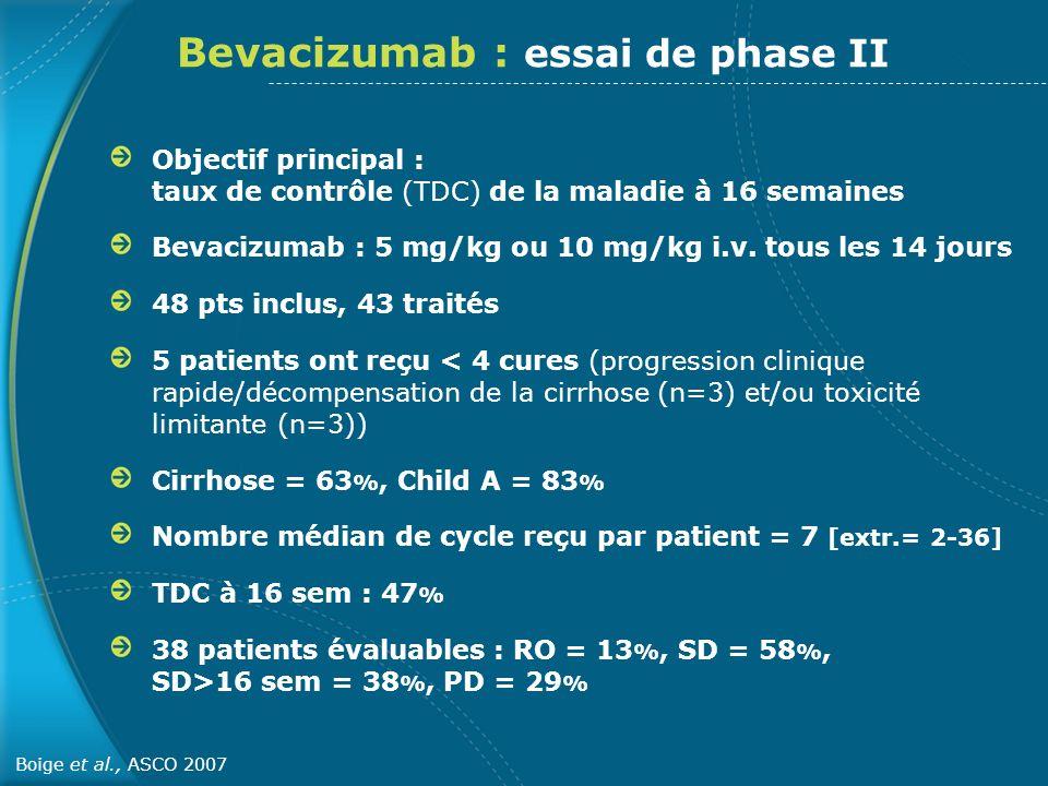 FSHI8-TSP : Pas de différences significatives entre les 2 groupes (p=0,77) Sorafenib (n=297)Placebo (n=302) EIG (%) 5254 EIG (%) rattachés au traitement139 EI rattachés au traitement (%) TousGrade 3/4TousGrade 3/4 Diarrhées398/-112/- Douleurs abdominales 82/-3<1/- Perte de poids92/-<10/- Anorexie 14<1/-3 Nausées11<1/-81/- Syndrome mains pieds218/-3<1/- Vomissements51/-3<1/- Alopécie140/-2 Atteinte hépatique<1<1/-00/- Saignement7<1/-4<1/<1 Llovet et al., ASCO 2007 Phase III Essai SHARP : Tolérance