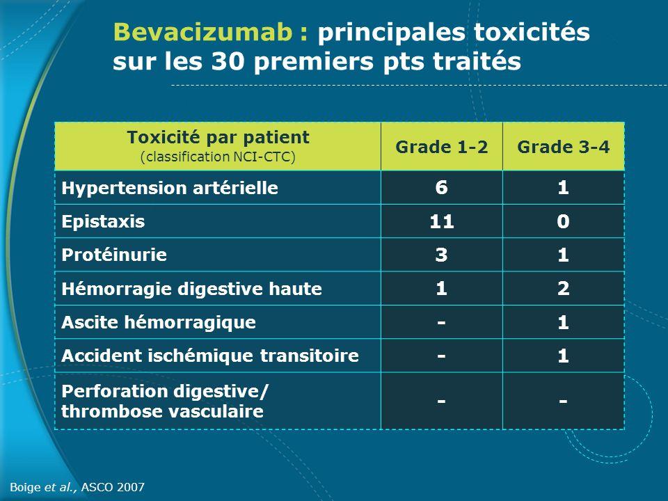 Bevacizumab : principales toxicités sur les 30 premiers pts traités Toxicité par patient (classification NCI-CTC) Grade 1-2Grade 3-4 Hypertension arté